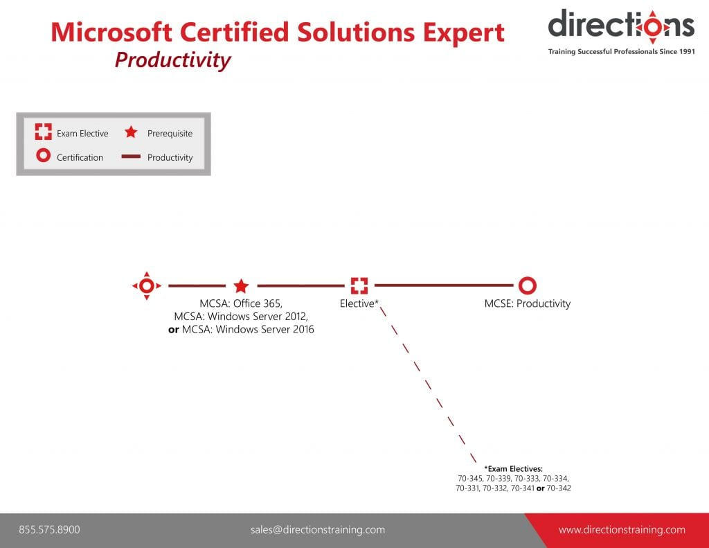 Microsoft Certified Solutions Expert | Directions Training