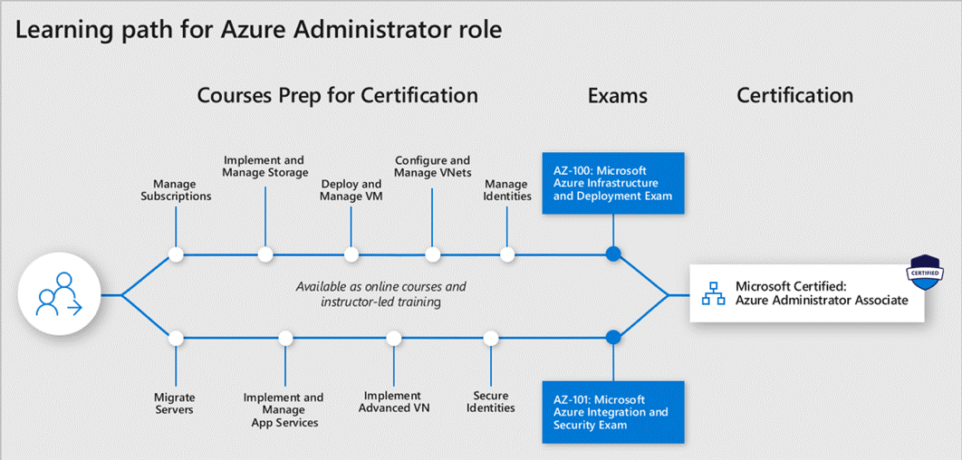 Microsoft 365 Certification Paths