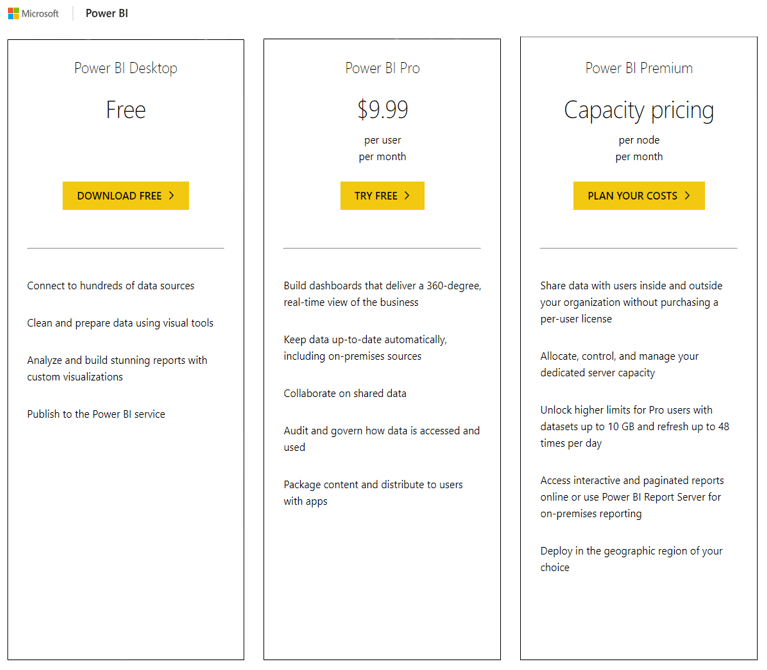 Power BI Service options