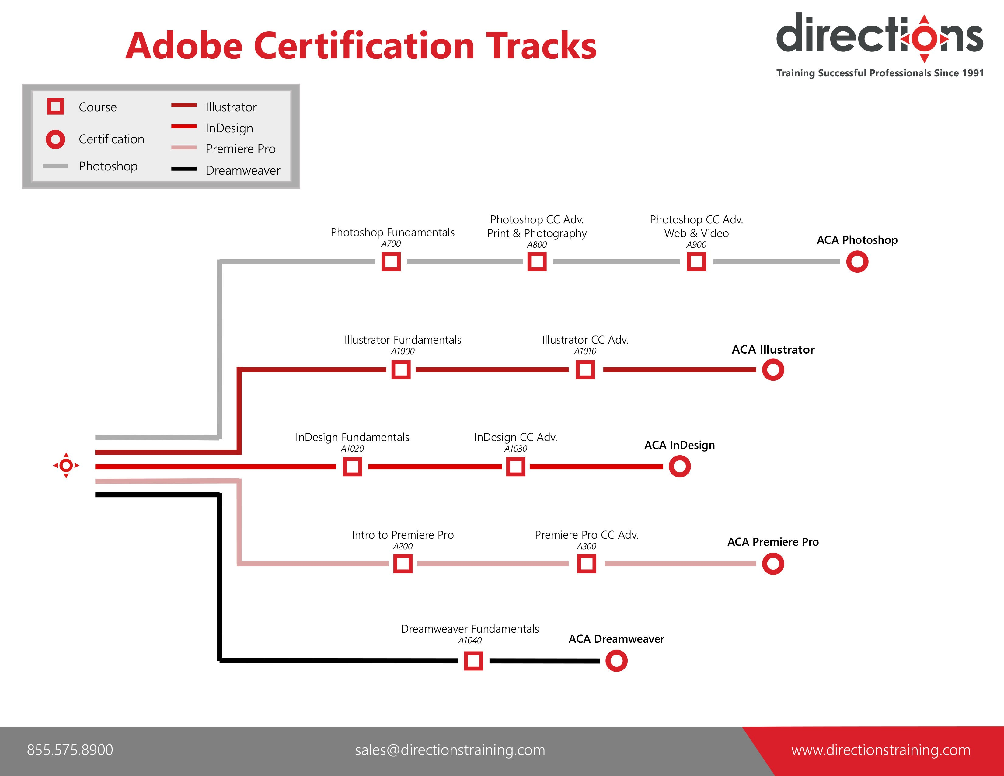 Microsoft Certified Solutions Developer Directions Training